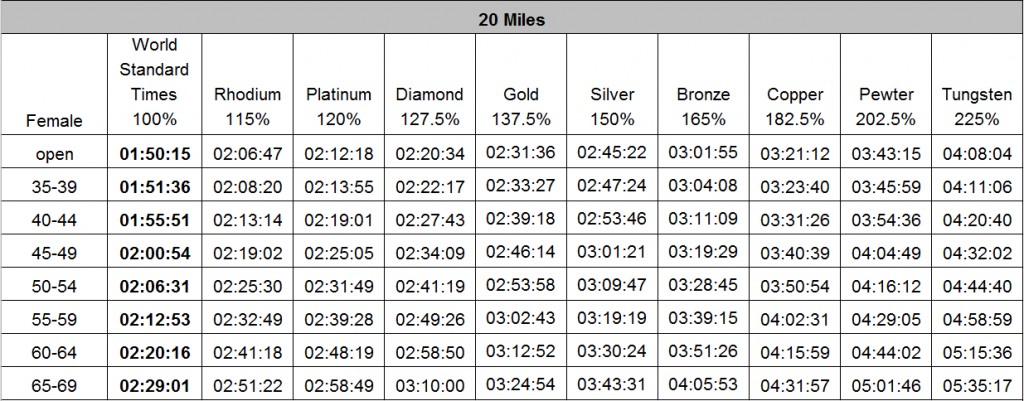 Female 20 mile standards
