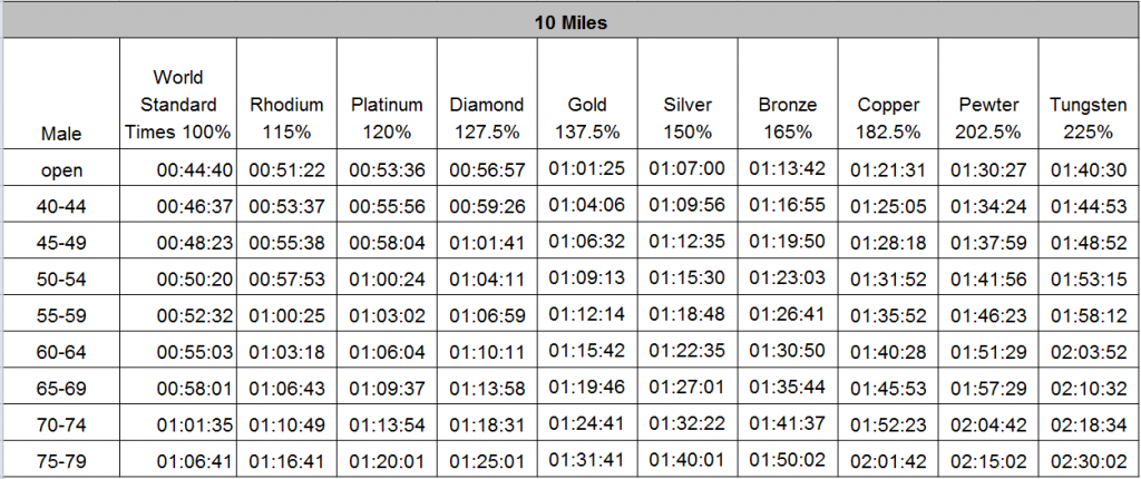Male 10 mile standards