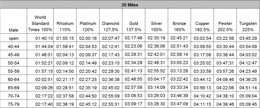 Male 20 mile standards