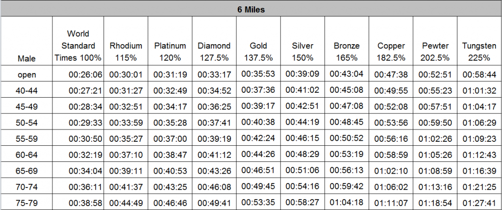 Male 6 mile standards